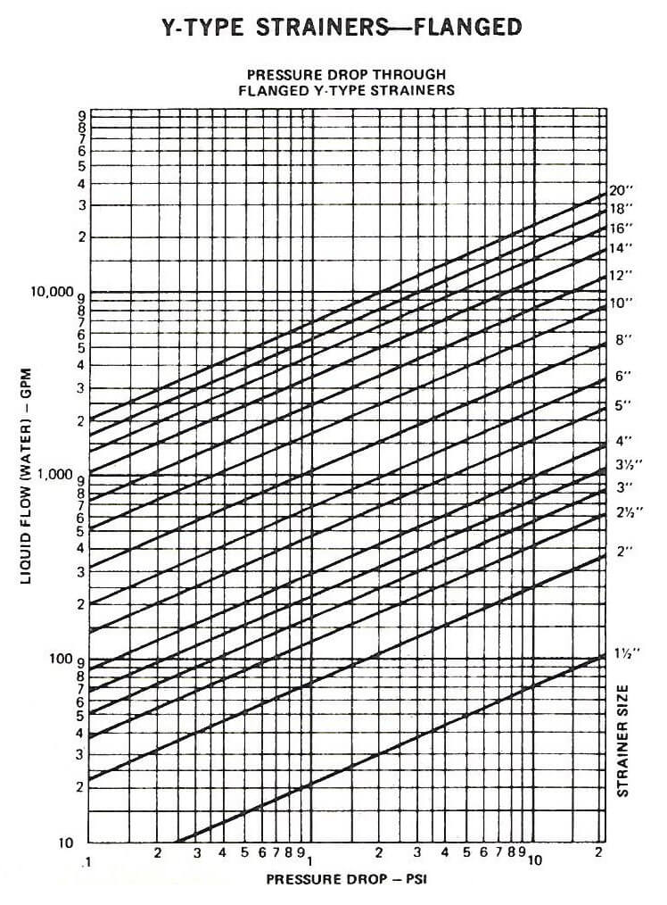 Y-Type Strainers - Threaded - Pressure Drop Chart